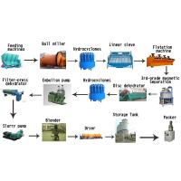 Strong Mineral Processing Equipment Kaolin Powder Processing Plant Manufactures