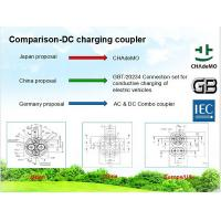 Wall Mounted Integrated DC EV Quick Charger Manufactures