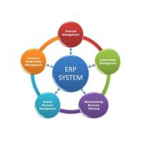 Easy Operation Erp Management System Windows / Android Operating Systems Supported Manufactures