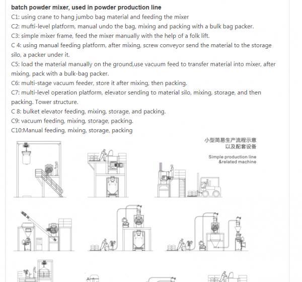 Carbon Steel 2000L Mixing Equipment Ribbon Screw Blender For Dry Powder