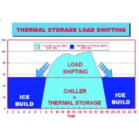 Energy Storage System Organic Phase Change Materials Of Central Air Conditioner Manufactures