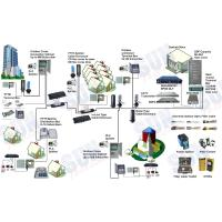 FTTx FTTH EPON Triple-play Solutions Manufactures