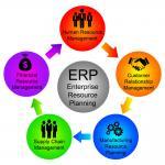 Web Based ERP System Services For Mobile App Development / Website Development Manufactures