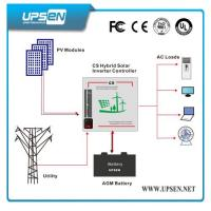 Quality off Grid Solar Inverter 1kw / 2kw / 3kw / 4kw with Inbuilt MPPT Controller 20/30 for sale