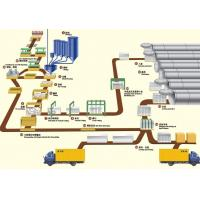 Aerated Machinery Manufactures