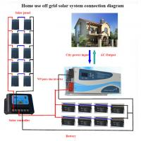 China complete solar system for home solar panel system home 5kw on sale