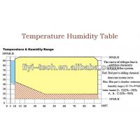Programmable Temperature Humidity Testing Chamber Environmental Chamber Price