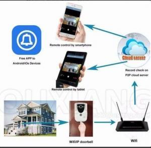 ABS Wifi Smart Video Doorbell , Wireless Video Door Phone Intercom System Manufactures