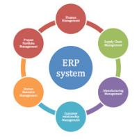 Enterprise ERP System And Software For Exporter, Trading And Distribution Companies Manufactures