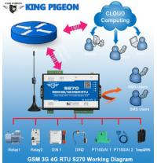 GSM RTU controller Remote IO Modbus S270 Manufactures
