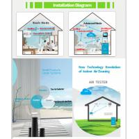 Intelligent Indoor Ozone Air Freshening Systems With ​Automatic Air Sterilizer Manufactures