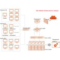 Open Source Virtual Desktop Infrastructure Provide USD , CD-ROM , Com Redirections Manufactures