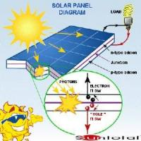 Solar Panel for Home Manufactures