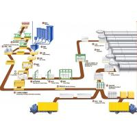 Industrial AAC Block Production Line , AAC Block Making Plant Manufactures