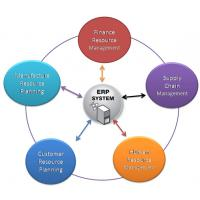 Data Security Cloud Erp Software Flexibility For Business Environment Changes Manufactures