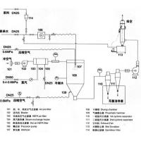 Aseptic Spray Dryer Manufactures