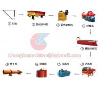 Mineral Production Line Manufactures