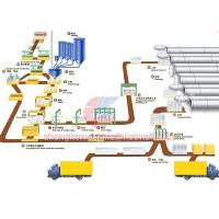 Buy cheap Autoclave Aerated Concrete Production Line from wholesalers