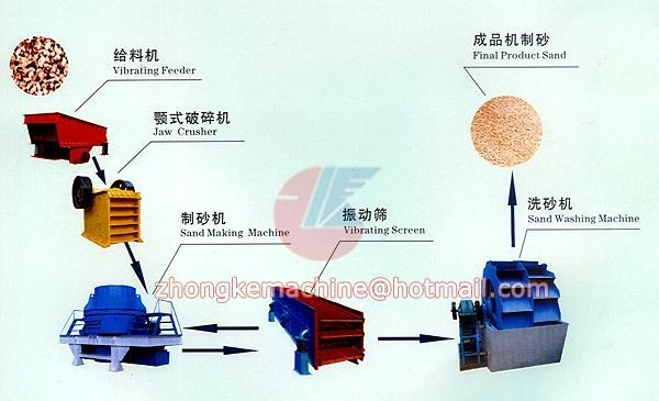 Quality Sand-making Production Line for sale