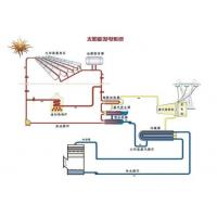 Solar energy generating Manufactures