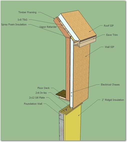 Read More Post And Beam Panels For Sips Timber Frames