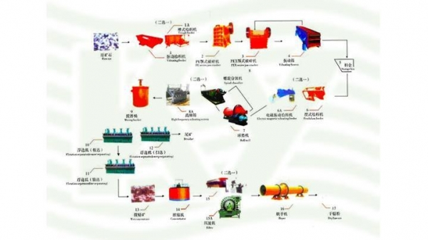 Quality Tungsten beneficiation production line for sale
