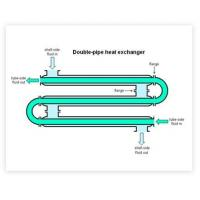 Double Pipe Heat Exchanger Manufactures
