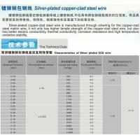 Buy cheap Silver-plated copper-clad steel wire from wholesalers