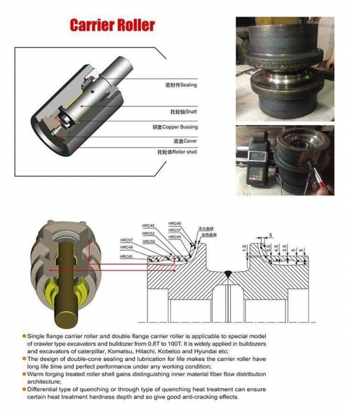 China Carrier Rollers